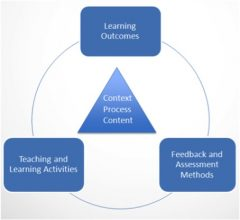 Diagram of the constructive alignment method