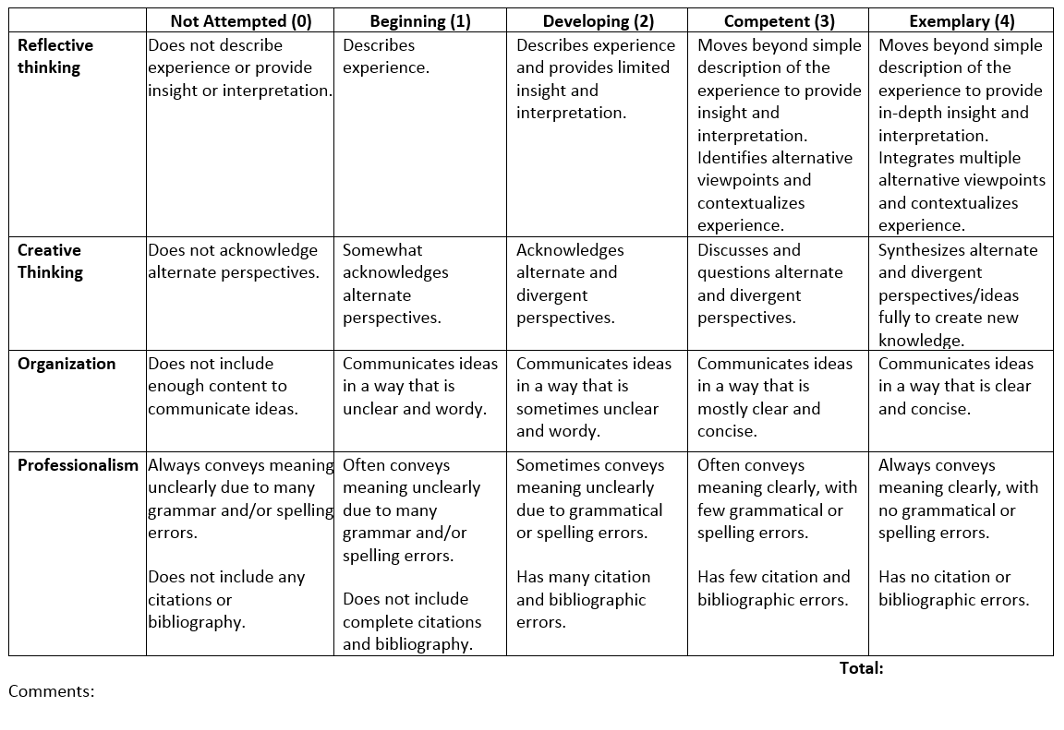 Example of an analytic rubric