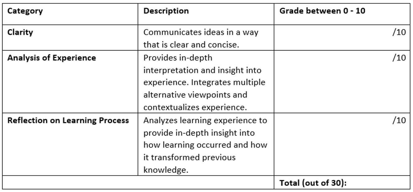 Example of a holistic rubric or marking guide
