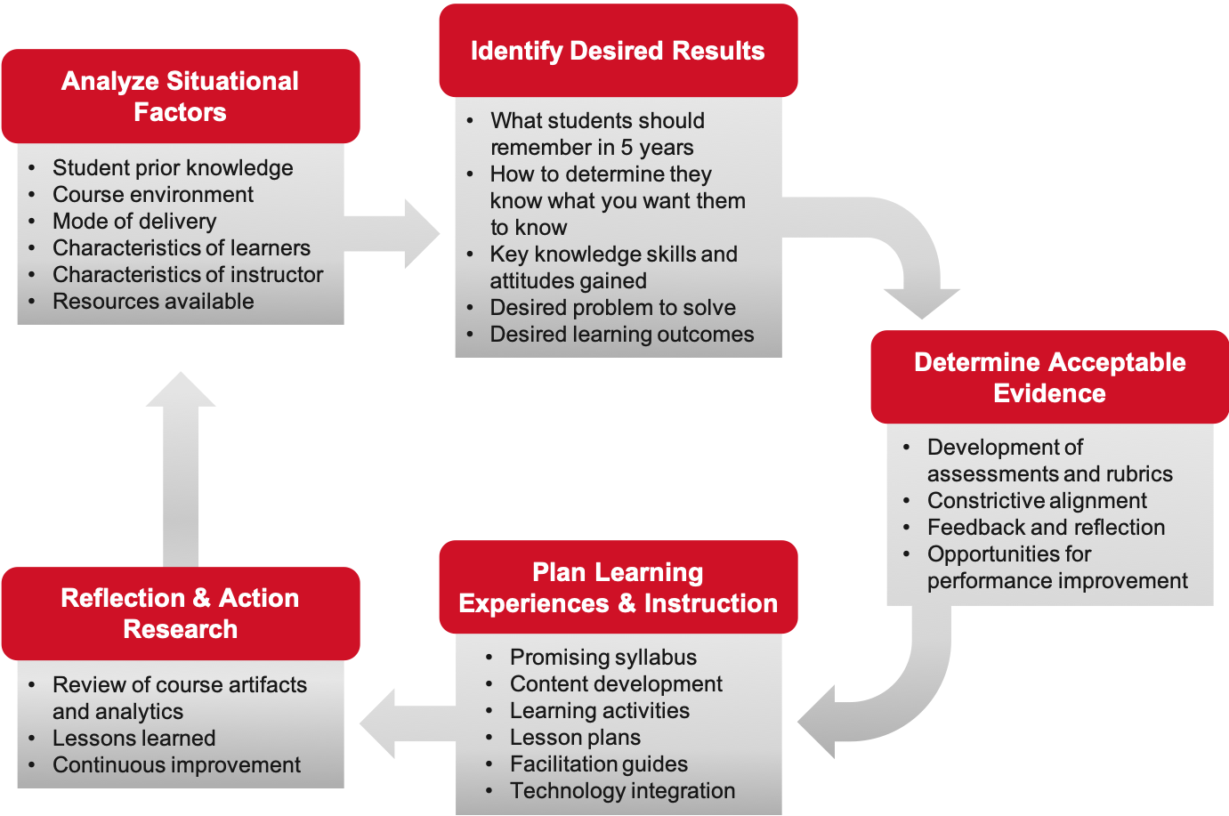 Instructional Design Process - 5 Steps - Identify Situational Factors - Identify Desired Results - Determine Acceptable Evidence - Plan Learning Experiences and Instruction - Reflection and Action Researhc