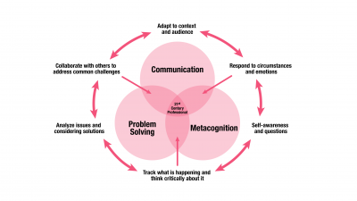 FUSION curriculum diagram