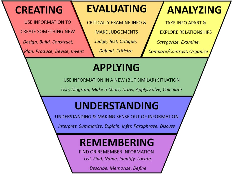 bloom taxonomy and critical thinking instruction educational leadership A poster created for our english language arts and social studies departments ( humanities) to use in their classroom, as well as in the library.